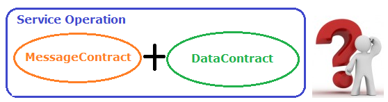 MessageContract And DataContract