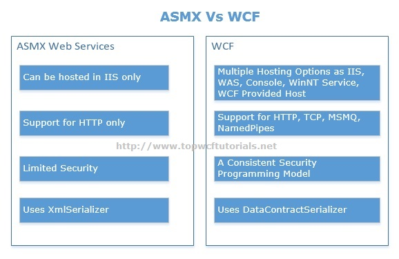 ASMX Web Services Vs WCF
