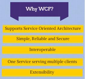 Advantages of WCF