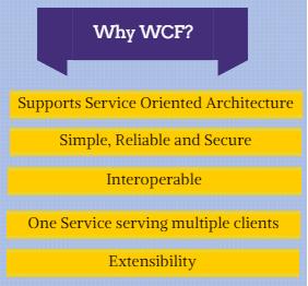 Advantages of WCF