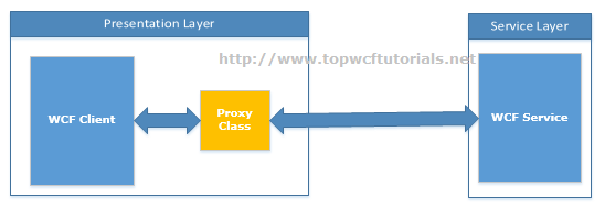 WCF Service Proxy