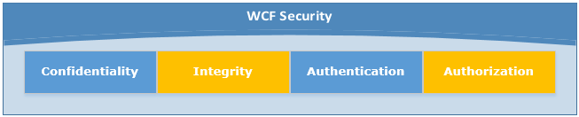WCF Security Concepts