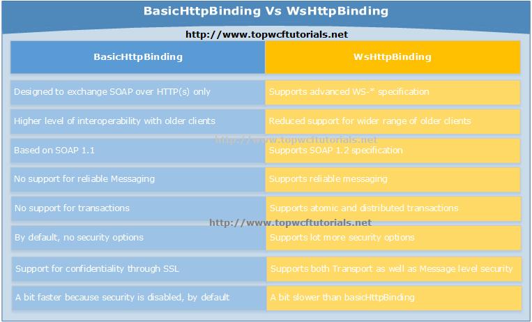 basicHttpBinding Vs wsHttpBinding
