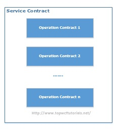 WCF Service Contract