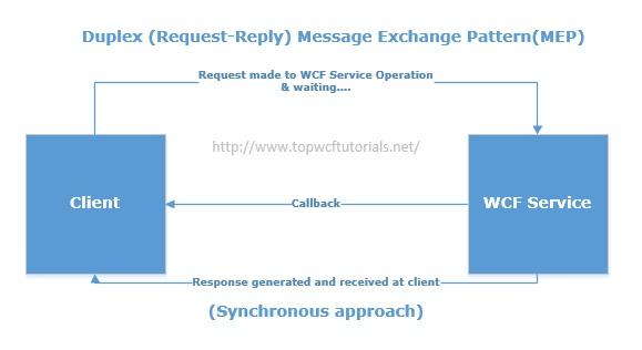 MEP Duplex (Request-Reply)