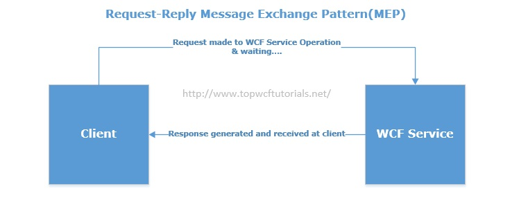 WCF Request-Reply MEP