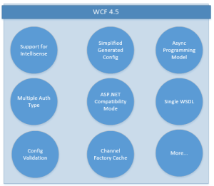 New Features in WCF 4.5