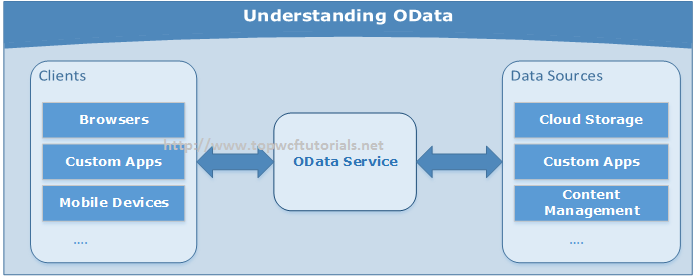 OData Services